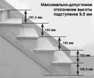 Расчет высоты проступи лестницы