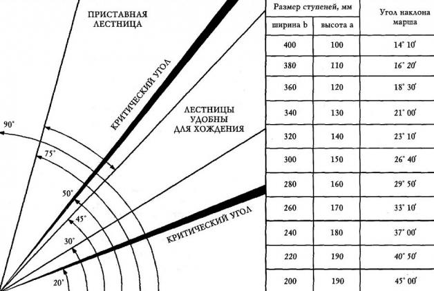Рекомендуемые параметры ступеней (длина) в зависимости от уклона лестницы