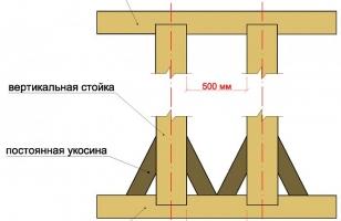 Установка опор и связка с нижней и верхней обвязкой