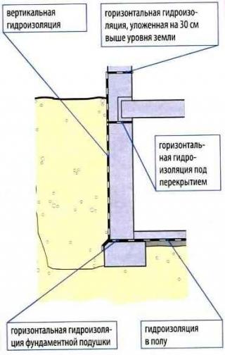 Гидроизоляция если перекрытие между первым этажем и подвалом находится выше уровня земли - схема