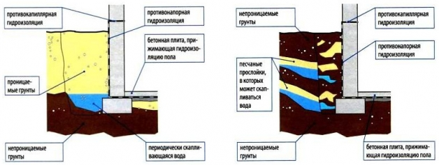 Противонапорная гидроизоляция подвала - схема 1 и 2