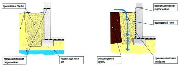 Противокапиллярная гидроизоляция подвала - схема 1 и 2
