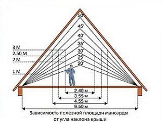 Как полезная площадь мансарды зависит от угла наклона крыши