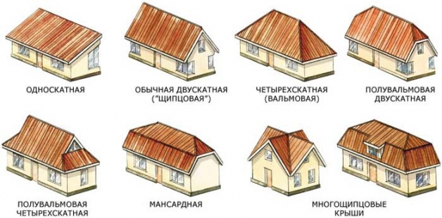 Какие формы крыш существуют (виды, типы)