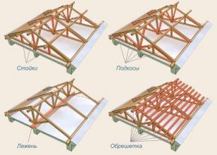 Элементы стропильной системы двухскатной крыши - схема 2