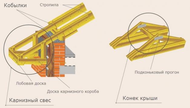 Элементы стропильной системы двухскатной крыши - схема 3