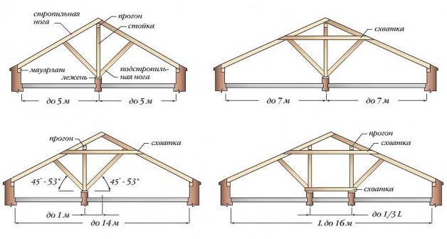 Расположение стойки в зависимости от длины крыши