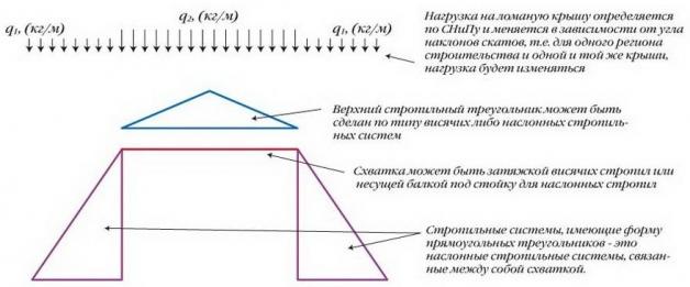 Комбинированный вид стропильной системы