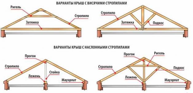 Виды системы крыши: с наслонными и висячими стропилами