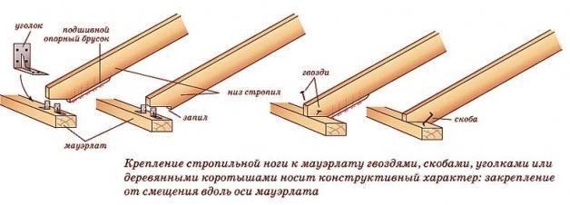 Способы крепления стропильной ноги