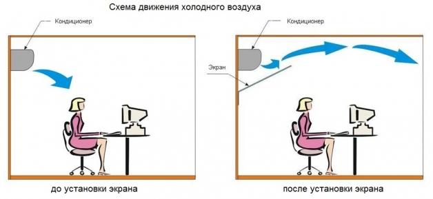 Принцип действия экрана для кондиционера