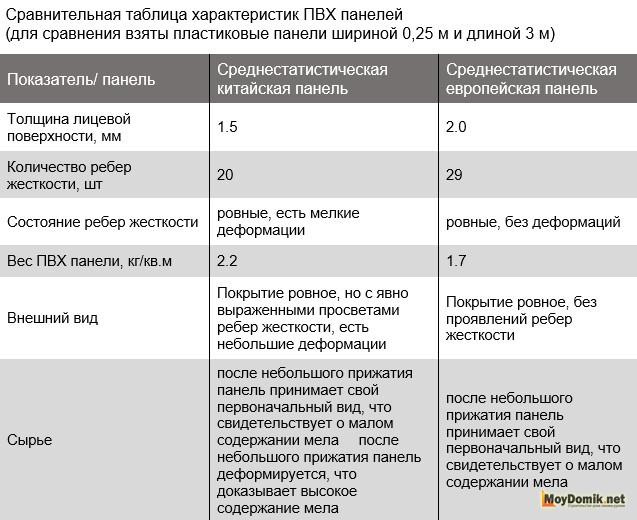 Таблица - сравнительная характеристика показателей ПВХ вагонки китайского и европейского производство