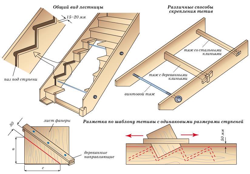 Чертеж деревянная лестница