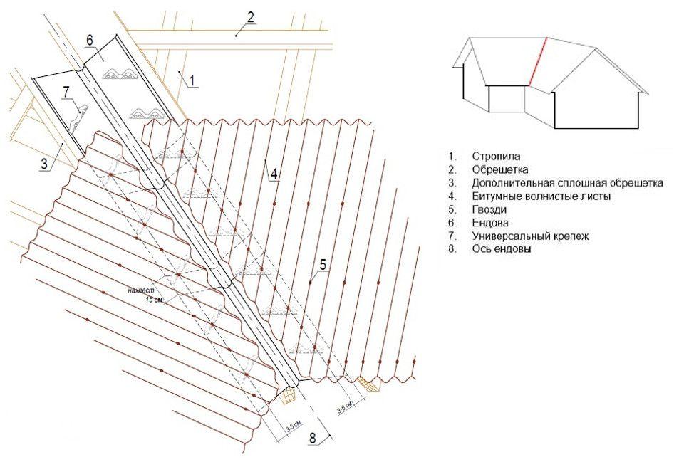 Инструкция по укладке ондулина