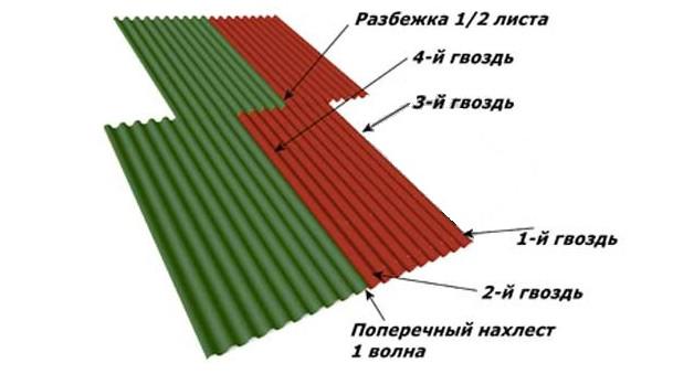 Укладка листов ондулина с проверкой на горизонталь