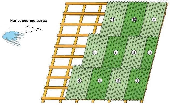 Монтаж ондулина пошаговая инструкция