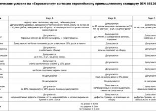 Технические условия деревянной вагонки DIN 68-126/86