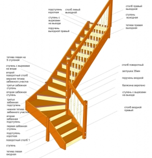 Конструктивные элементы деревянной лестницы