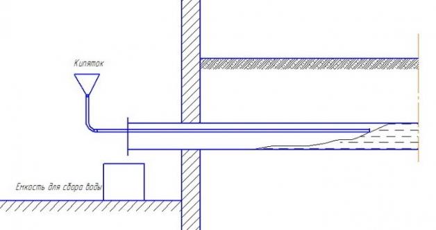 Схема разморозки канализационной трубы путем подачи горячей воды через воронку