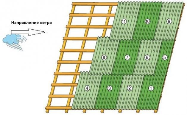 Последовательность укладки листов ондулина с учетом ветровой нагрузки