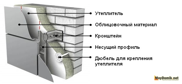 Схема устройства навесного вентилируемого фасада