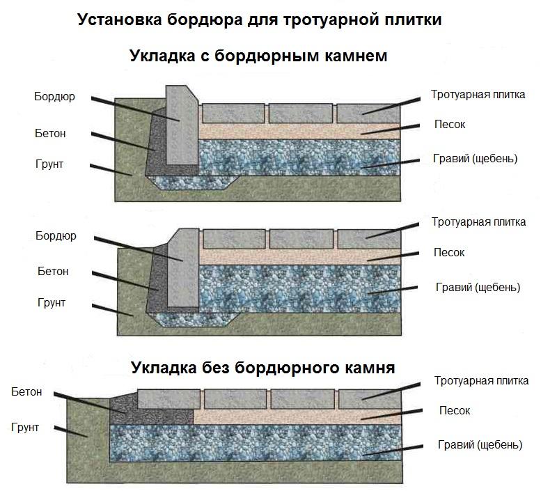 Установка дорожного бордюра схема