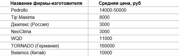 Стоимость насосов для откачки выгребных ям и септиков