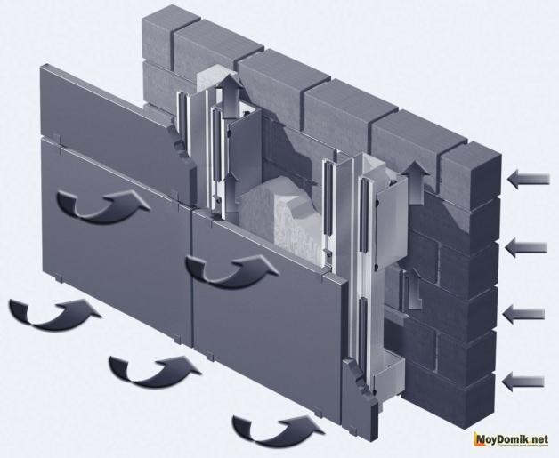 Направление движения воздуха под вентилируемым фасадом