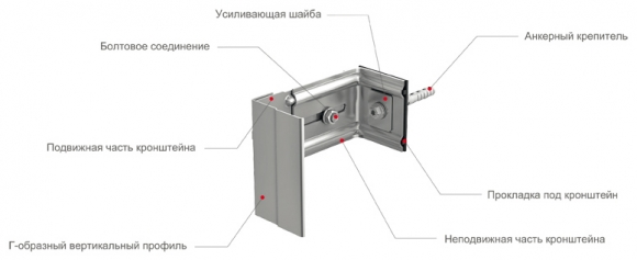 L-образный профиль для подсистемы вентилируемого фасада