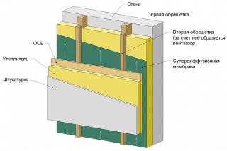 Схема монтажа утеплителя под вентилируемый фасад