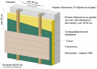 Схема монтажа вентилируемых фасадов с утеплением