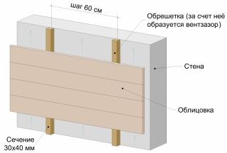Схема монтажа вентилируемых фасадов без утепления