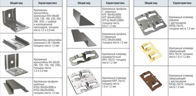 Крепежные элемнты для монтажа подсистемы вентилируемого фасада