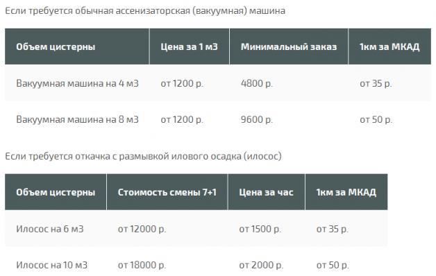Стоимость услуг ассенизатора по откачке септика