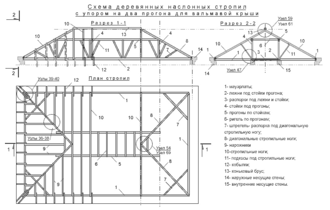 Четырехскатная крыша чертежи и