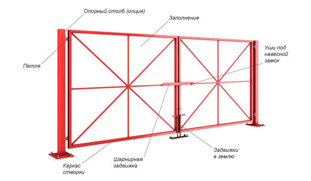 Распашные ворота своими руками – чертежи, изготовление, установка