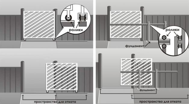 Откатные ворота подвесного и консольного типа