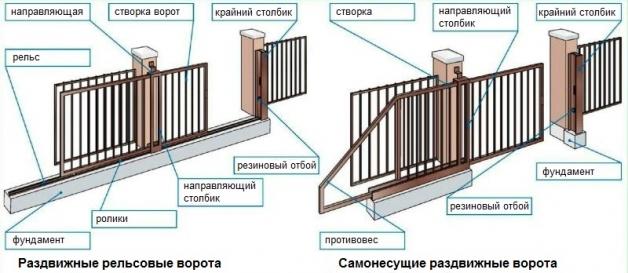 Устройство раздвижных и откатных самонесущих ворот