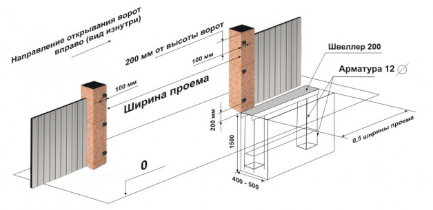 Схема бетонирования откатных ворот