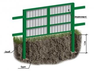 Способы установки столбов для ворот - забивка