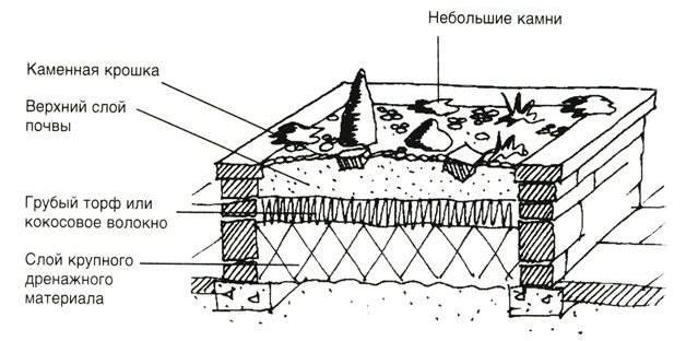 Схема устройства приподнятой клумбы из камня