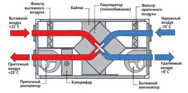 Приточно-вытяжная система вентиляции квартиры и дома