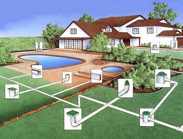 Как отвести воду от фундамента дома