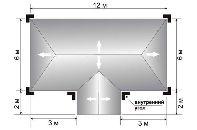 Расчет водосточной системы для крыши дома