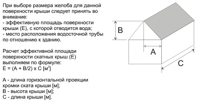 Водосточная система - расчет площади ската крыши