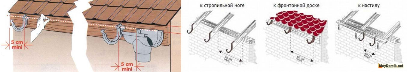 Установка слива крыши своими руками