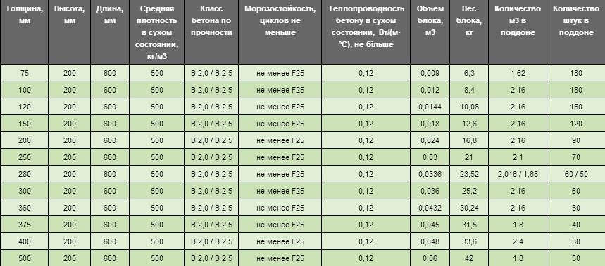 Размеры газобетонных блоков аэрок