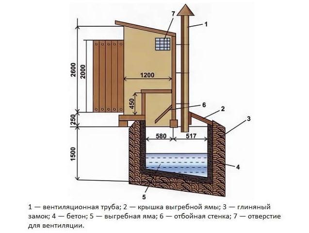 Схема устройства дачного туалета - размеры, конструктивные элементы