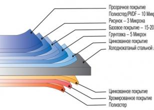 Структура профнастила