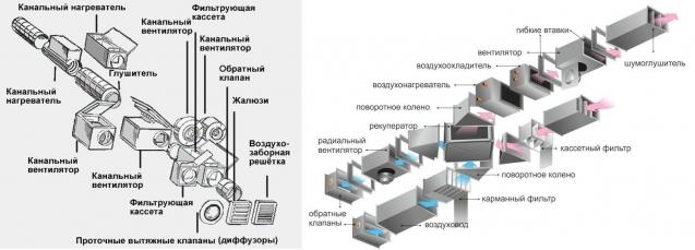 Схема устройства модульной системы вентиляции